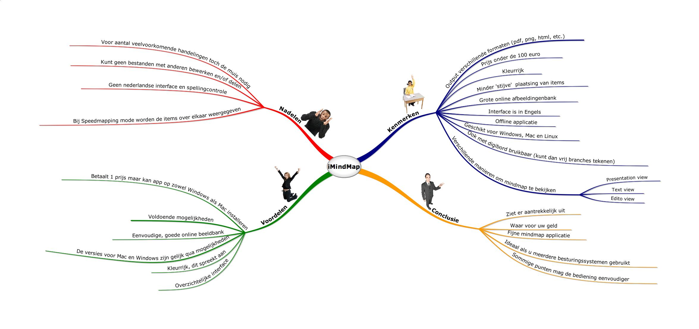 Brain Mind Map Mind Map From Mindnode Pro